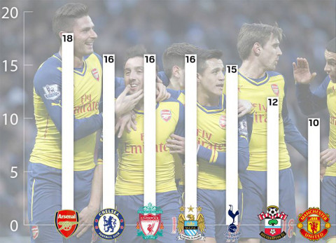 Arsenal different goalscorers