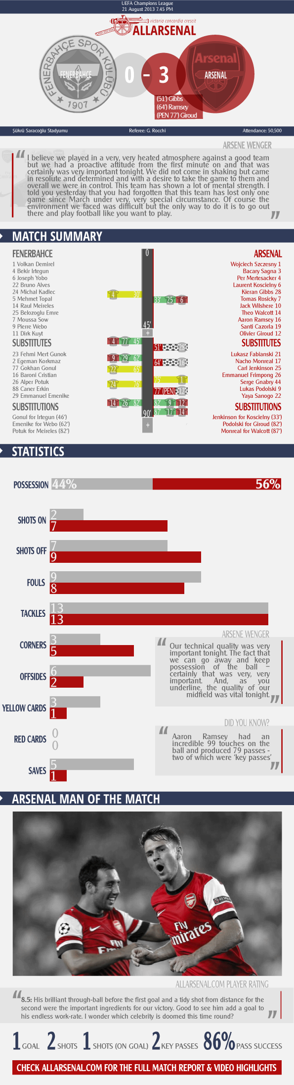 Arsenal Infographic