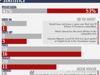[INFOGRAPHIC] Napoli 2 v 0 Arsenal Match Stats
