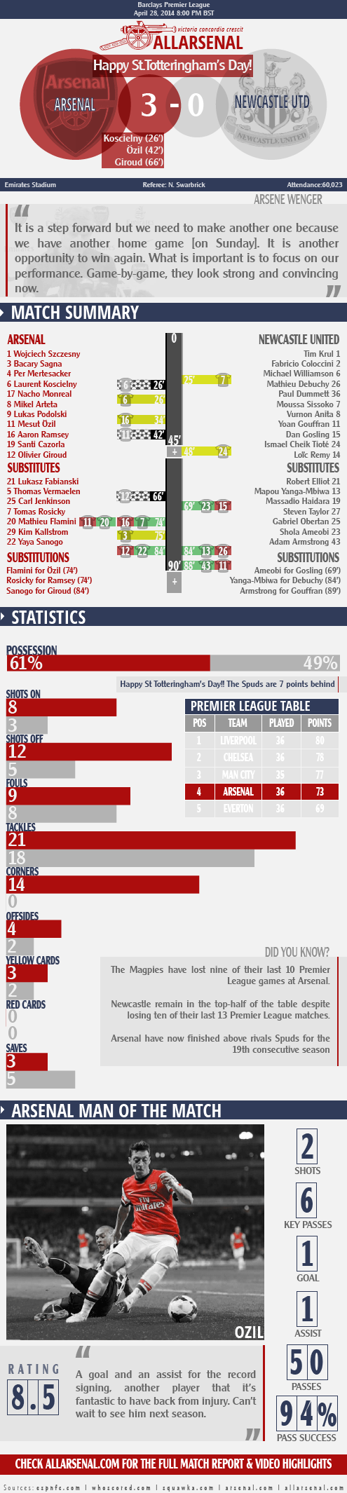arsenal3-0newcastle-allarsenalinfographic-01